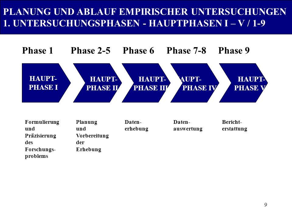 Phase 1 Phase 2-5 Phase 6 Phase 7-8 Phase 9
