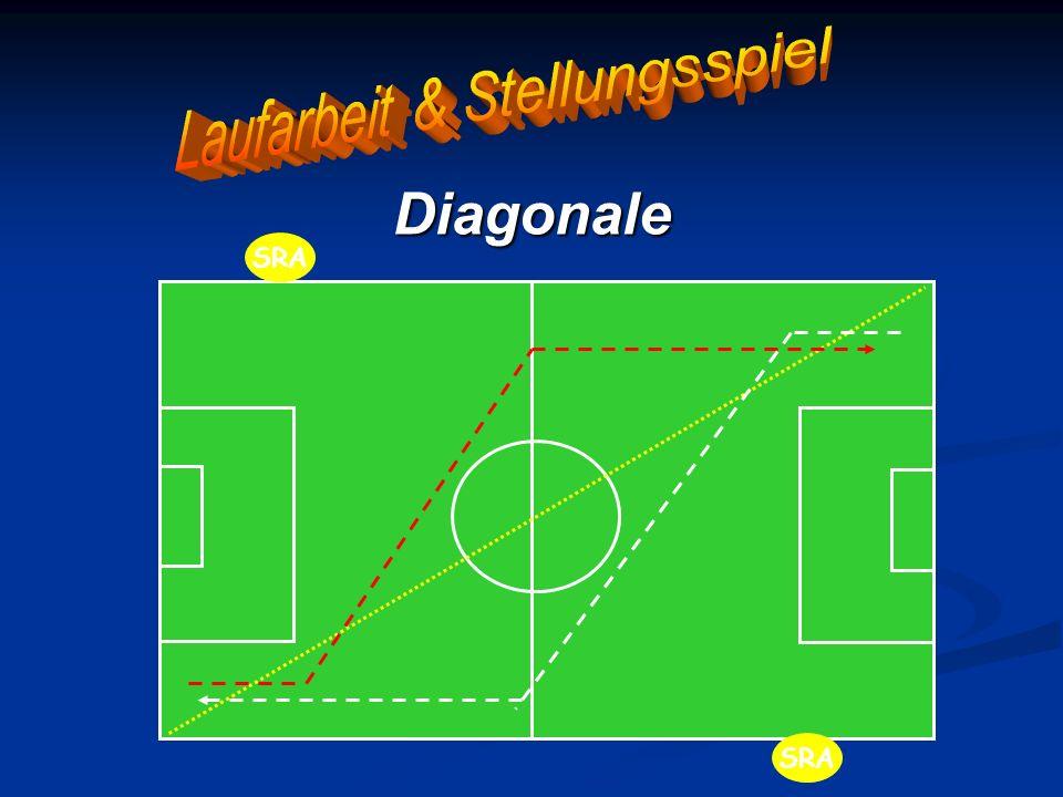 Laufarbeit & Stellungsspiel