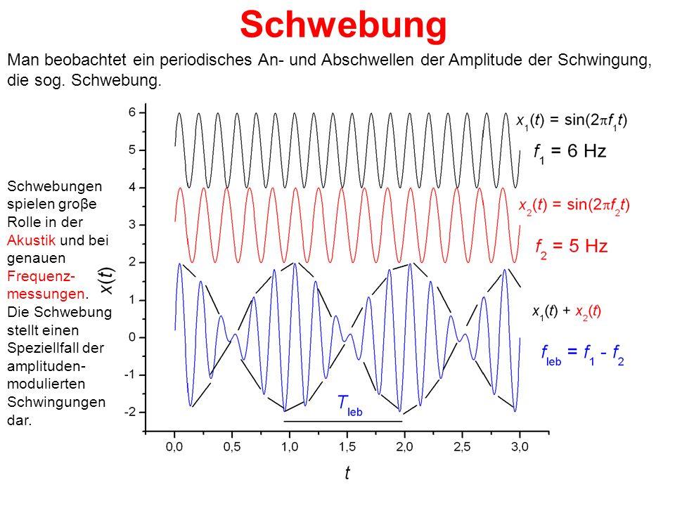 Schwebung Man beobachtet ein periodisches An- und Abschwellen der Amplitude der Schwingung, die sog. Schwebung.