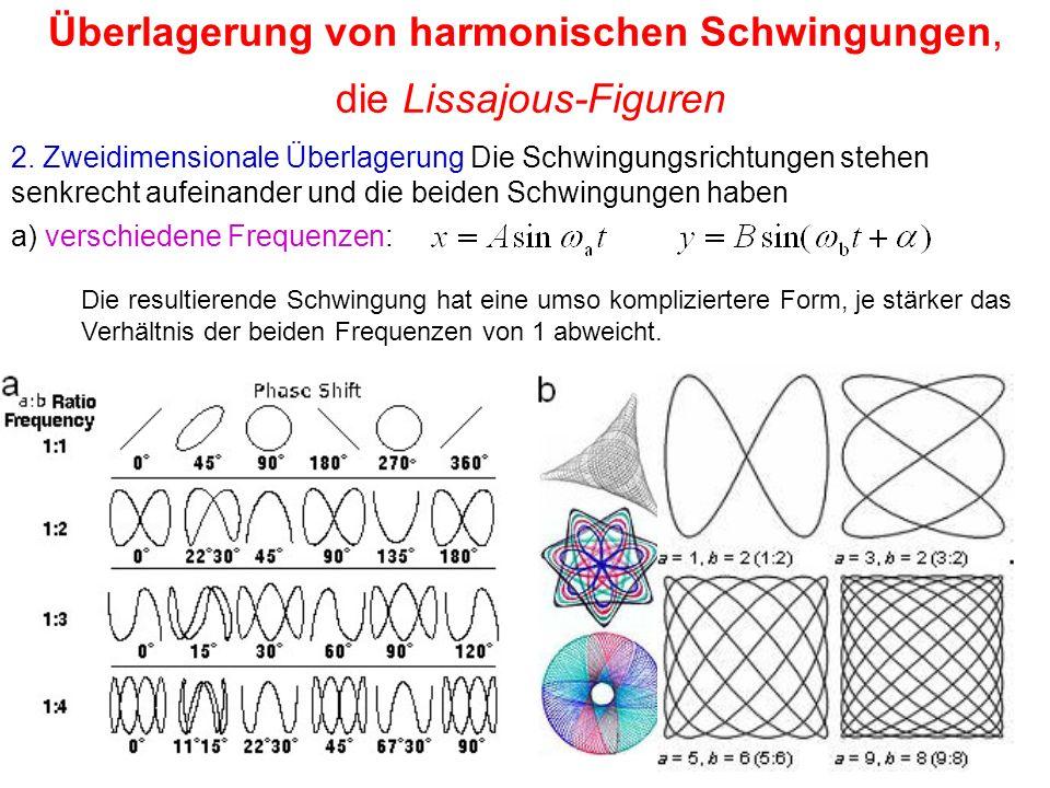 Überlagerung von harmonischen Schwingungen, die Lissajous-Figuren