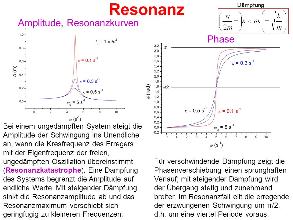 Resonanz Amplitude, Resonanzkurven Phase