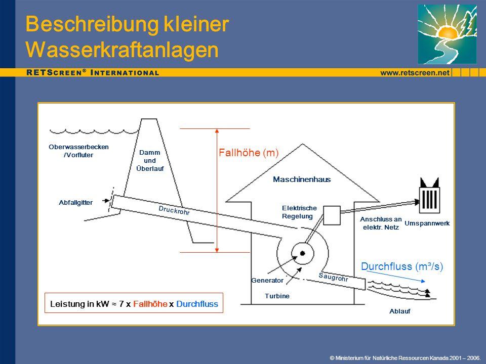 Beschreibung kleiner Wasserkraftanlagen