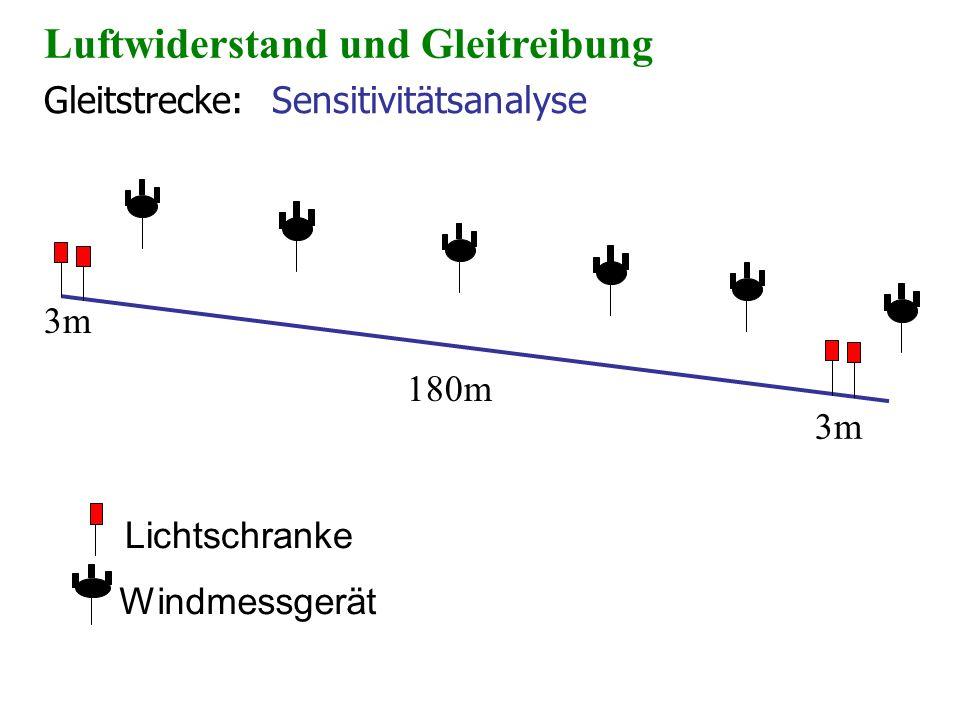 Gleitstrecke: Sensitivitätsanalyse