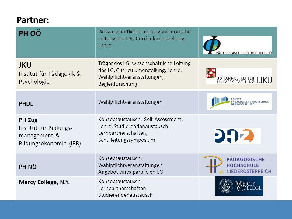 Partner: PH OÖ JKU Institut für Pädagogik & Psychologie PHDL PH Zug