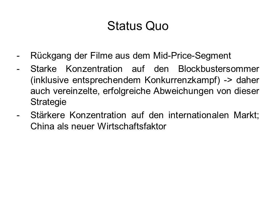 Status Quo Rückgang der Filme aus dem Mid-Price-Segment
