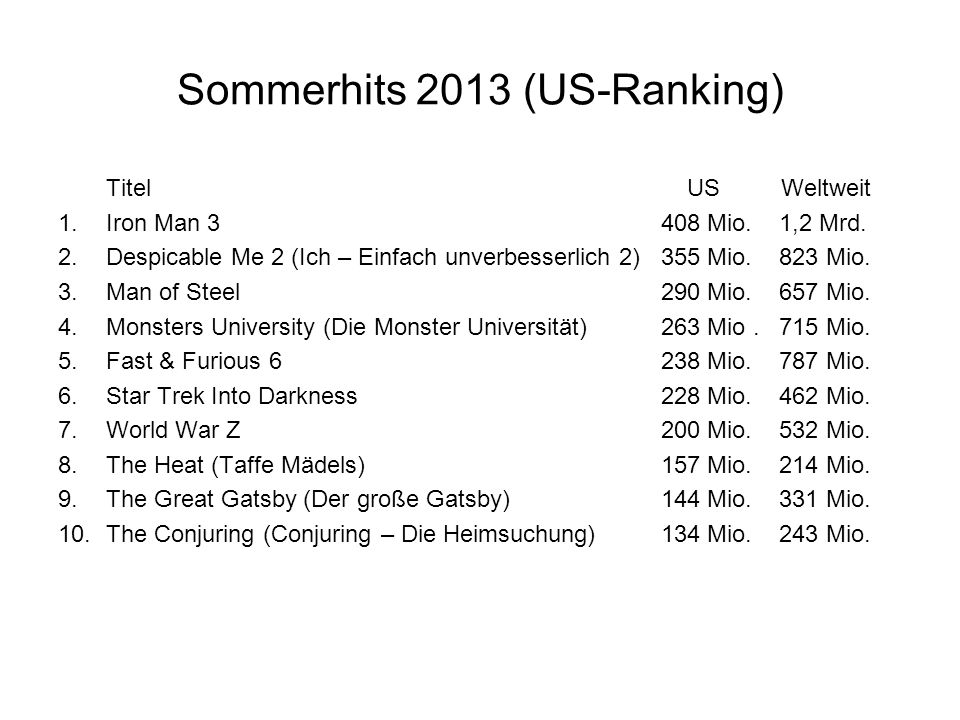 Sommerhits 2013 (US-Ranking)