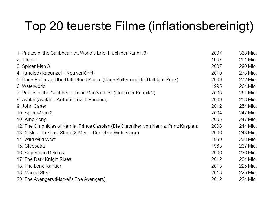Top 20 teuerste Filme (inflationsbereinigt)