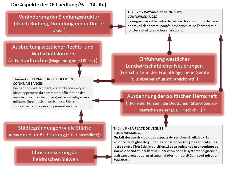 Die Aspekte der Ostsiedlung (9. – 14. Jh.)