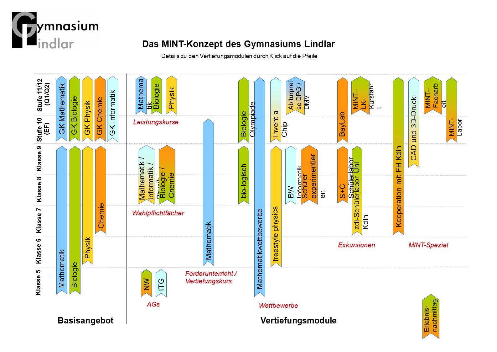 Das MINT-Konzept des Gymnasiums Lindlar
