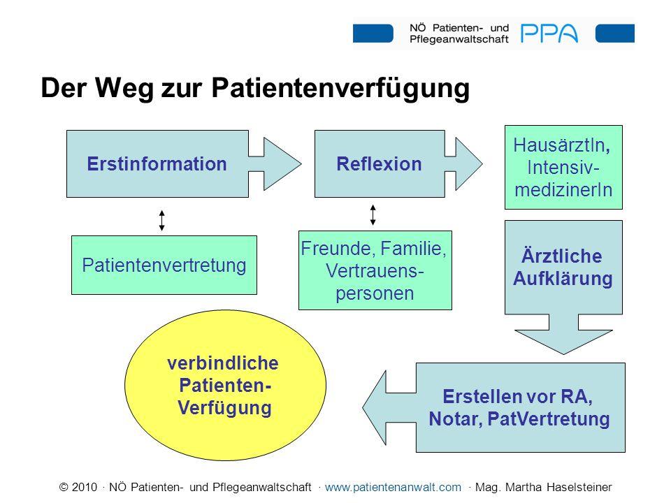 Der Weg zur Patientenverfügung