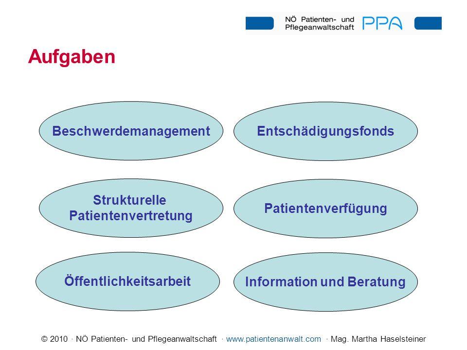 Beschwerdemanagement Öffentlichkeitsarbeit Information und Beratung