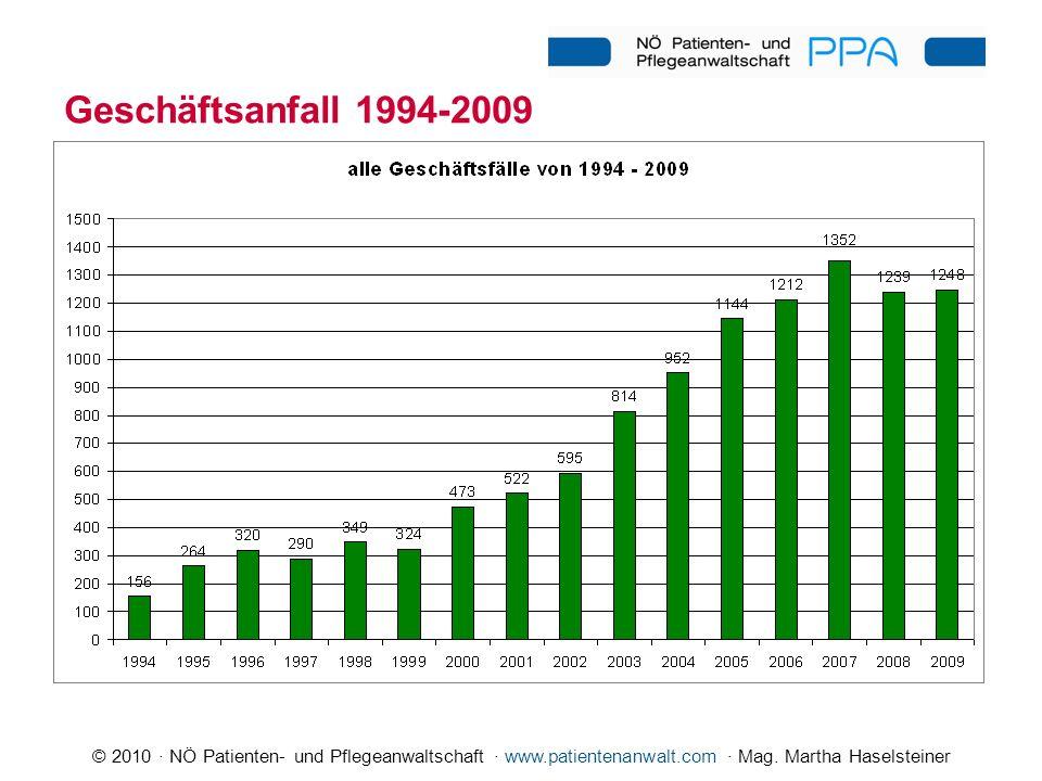 Geschäftsanfall 1994-2009 Kräftner: