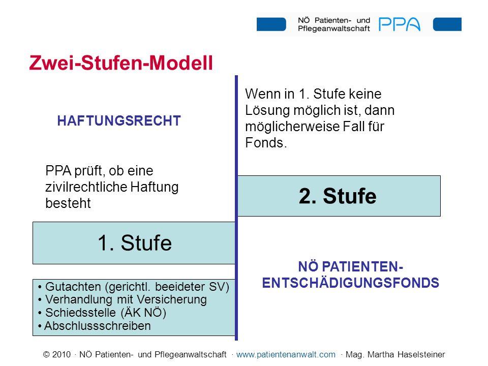 2. Stufe 1. Stufe Zwei-Stufen-Modell