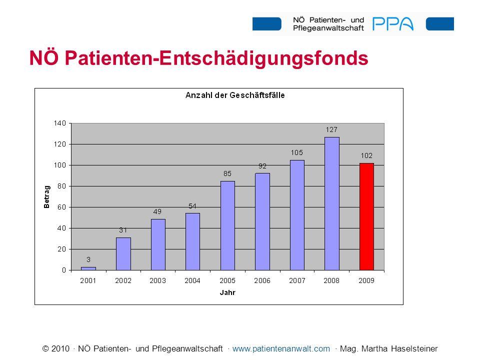 NÖ Patienten-Entschädigungsfonds