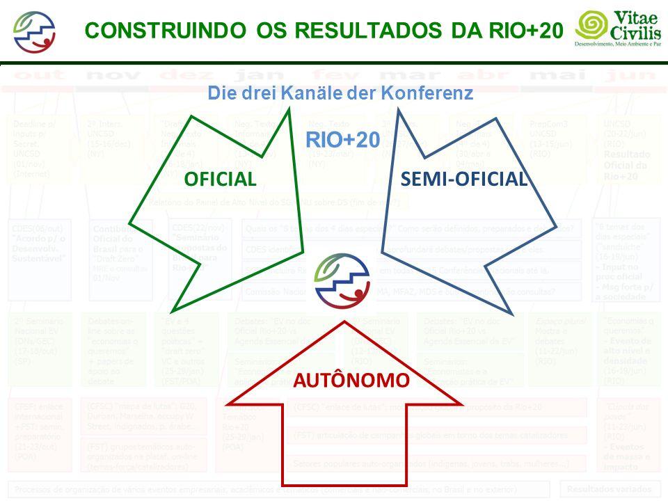 CONSTRUINDO OS RESULTADOS DA RIO+20 Die drei Kanäle der Konferenz