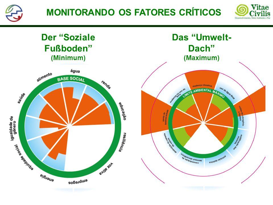 MONITORANDO OS FATORES CRÍTICOS Der Soziale Fußboden (Minimum)