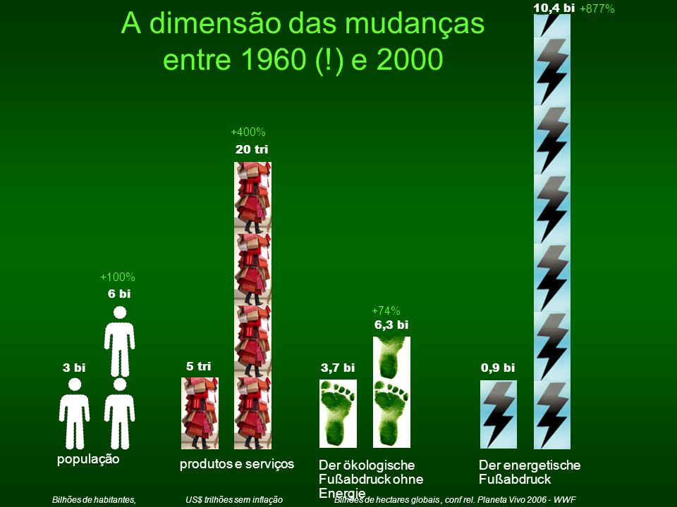 A dimensão das mudanças entre 1960 (!) e 2000