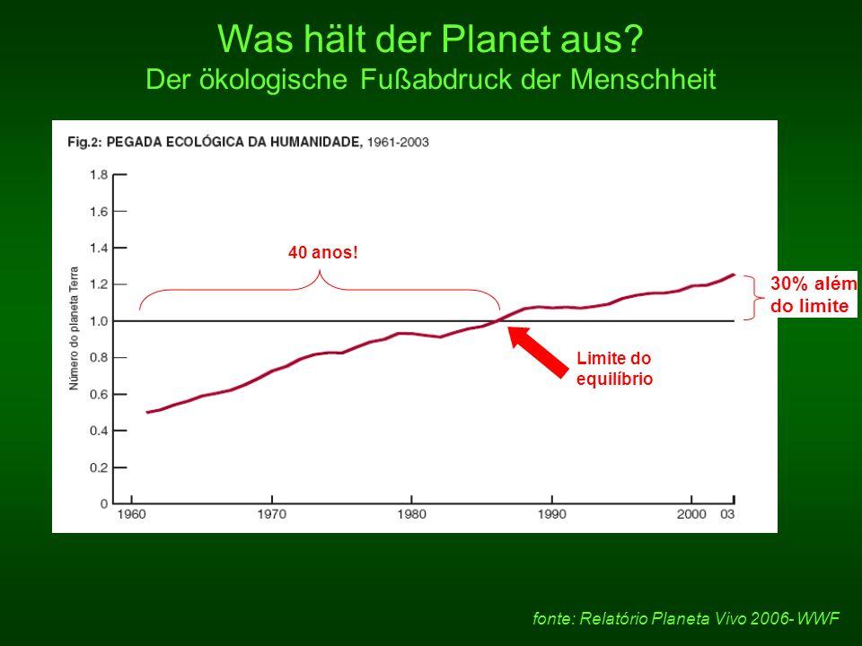 Was hält der Planet aus Der ökologische Fußabdruck der Menschheit