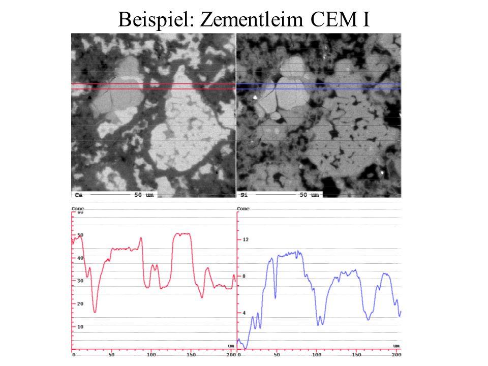Beispiel: Zementleim CEM I