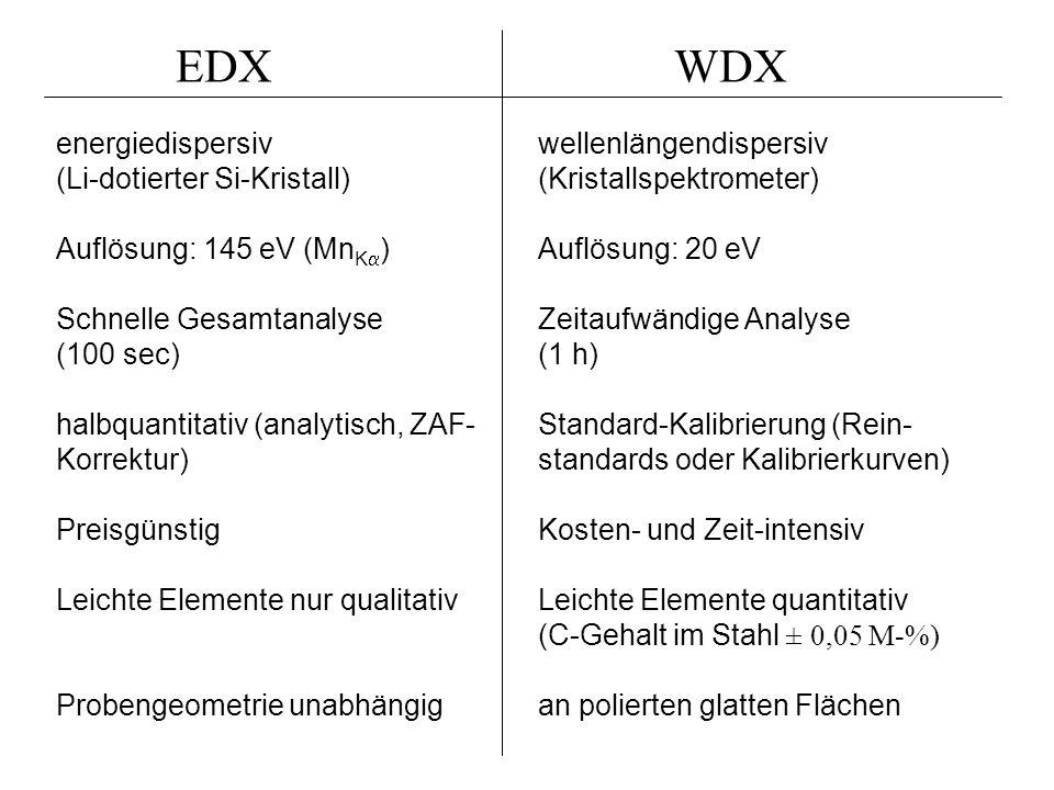 EDX WDX.
