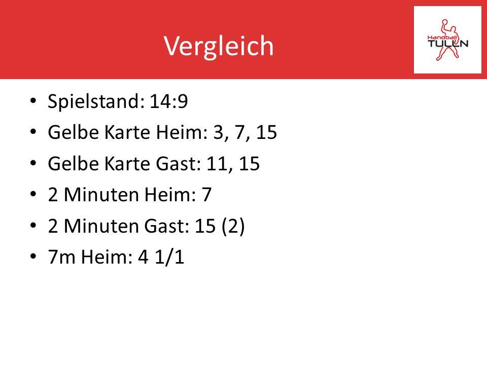 Vergleich Spielstand: 14:9 Gelbe Karte Heim: 3, 7, 15