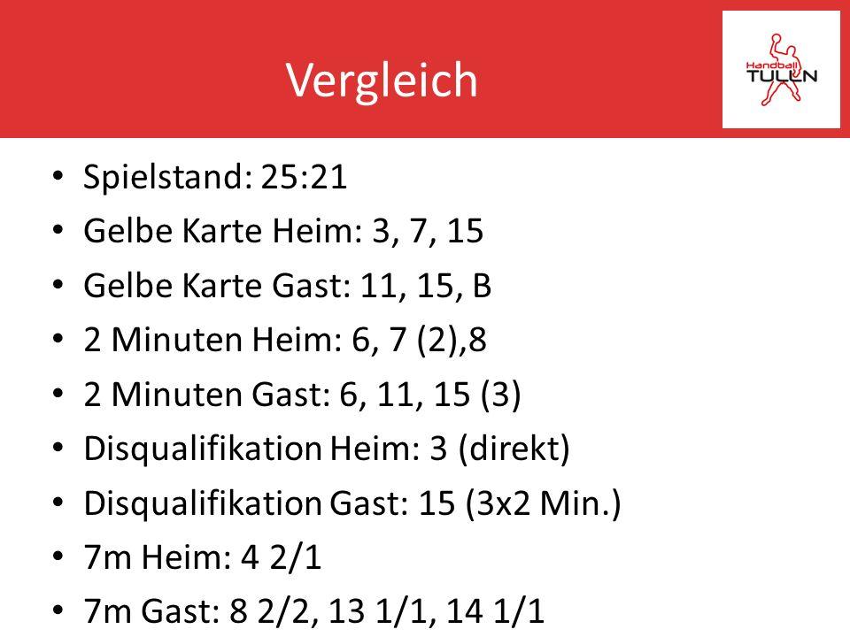 Vergleich Spielstand: 25:21 Gelbe Karte Heim: 3, 7, 15