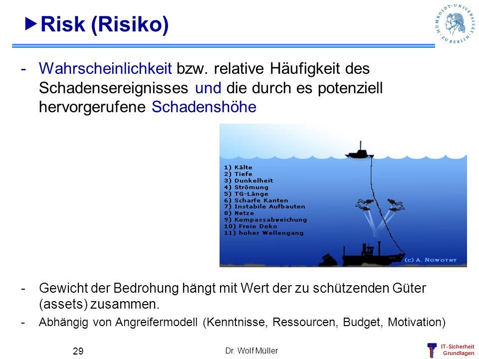 Risk (Risiko) Wahrscheinlichkeit bzw. relative Häufigkeit des Schadensereignisses und die durch es potenziell hervorgerufene Schadenshöhe.