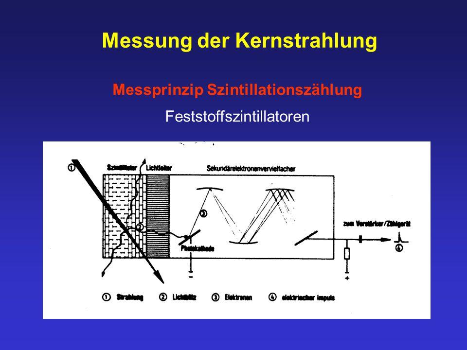Messung der Kernstrahlung