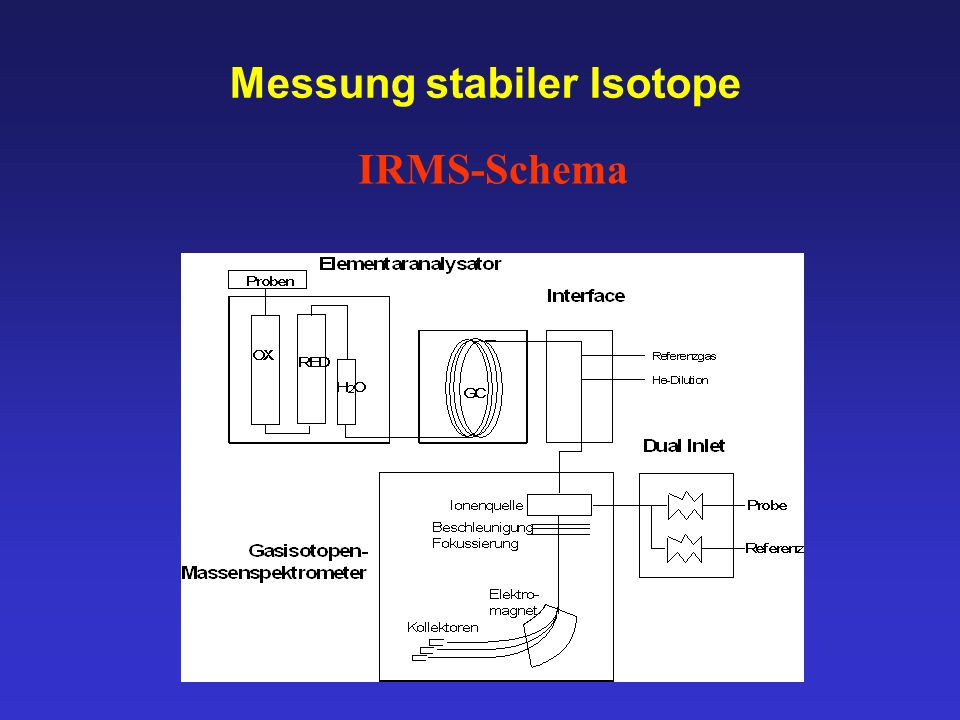 Messung stabiler Isotope
