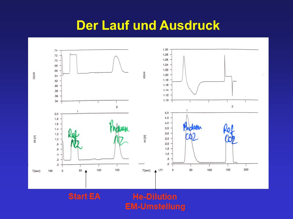 Der Lauf und Ausdruck Start EA He-Dilution EM-Umstellung
