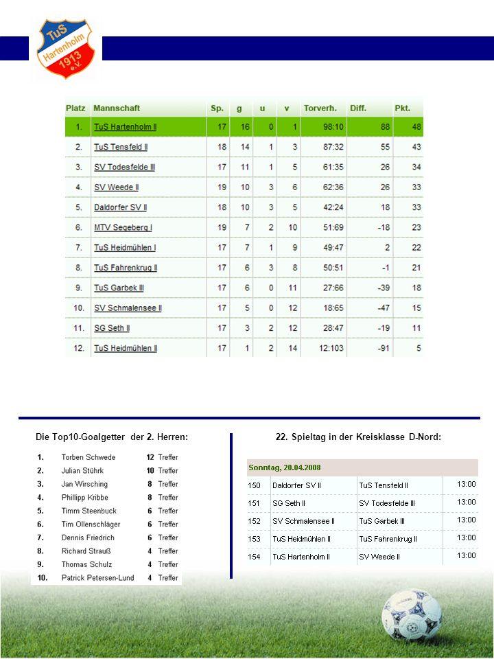Die Top10-Goalgetter der 2. Herren: