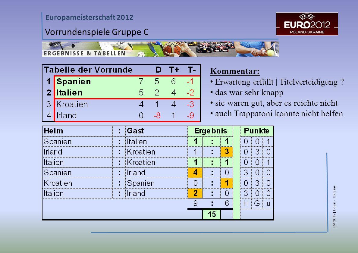 Vorrundenspiele Gruppe C