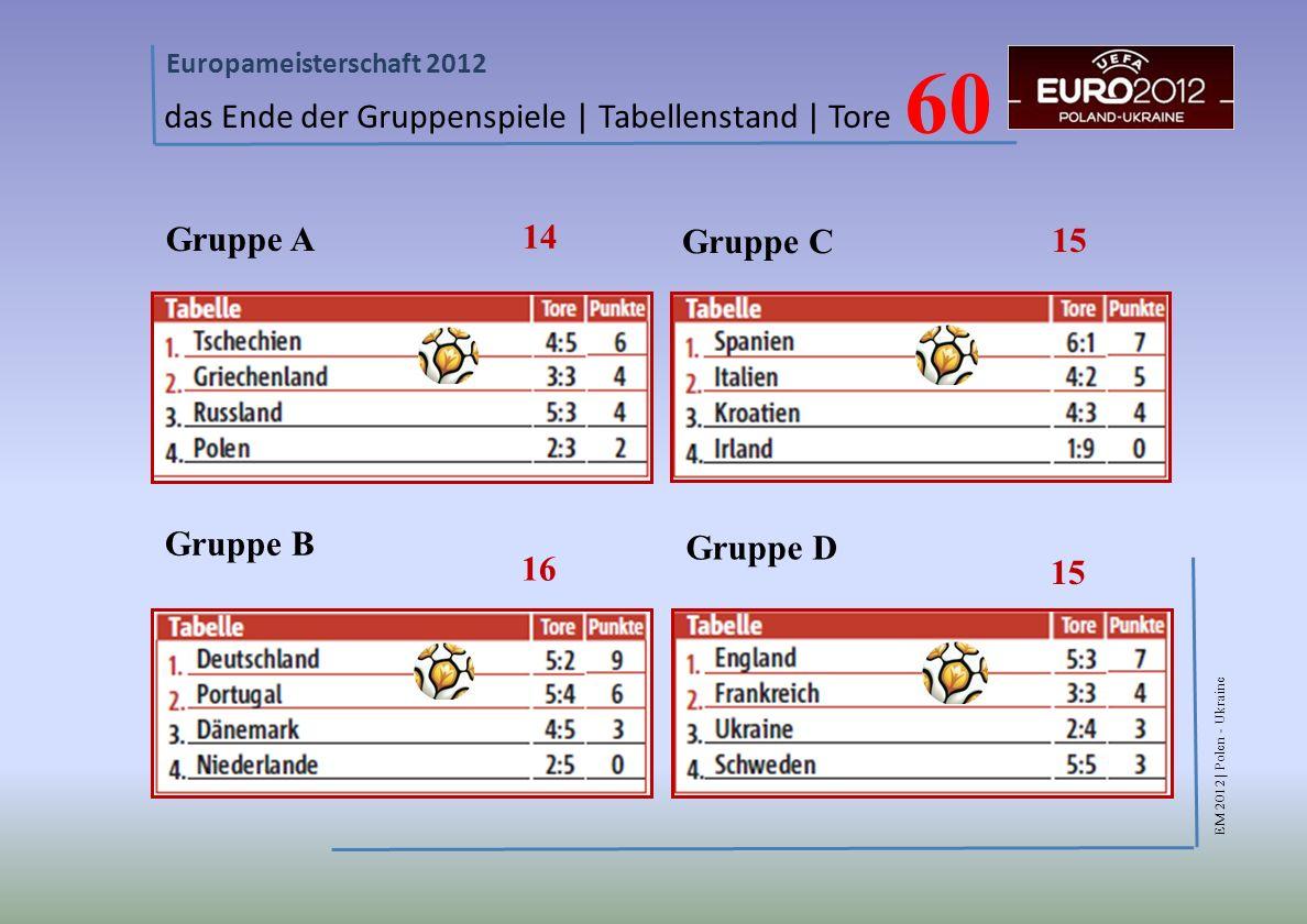 60 das Ende der Gruppenspiele | Tabellenstand | Tore Gruppe A 14