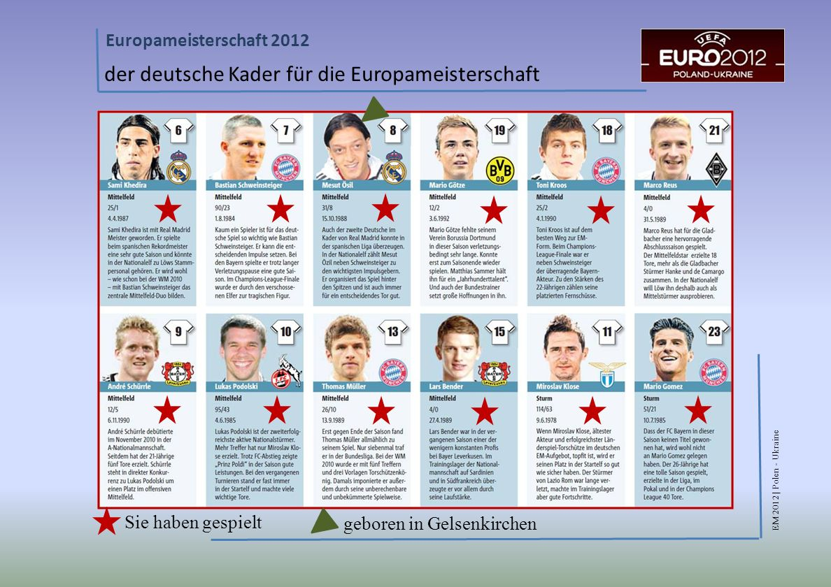 der deutsche Kader für die Europameisterschaft
