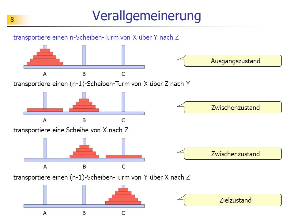 Verallgemeinerung transportiere einen n-Scheiben-Turm von X über Y nach Z. Ausgangszustand.