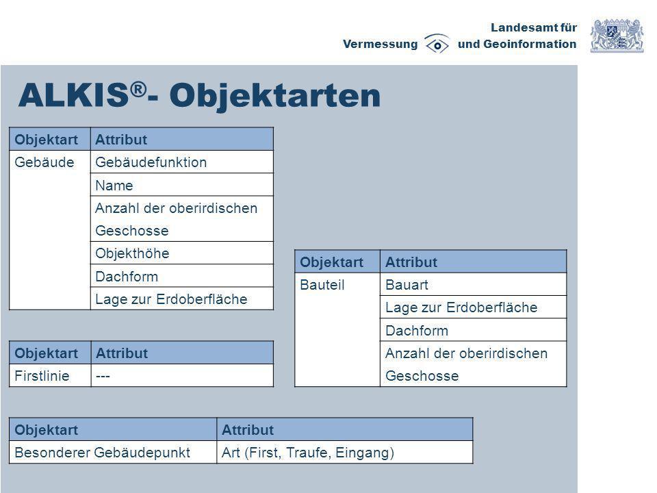 ALKIS®- Objektarten Objektart Attribut Gebäude Gebäudefunktion Name