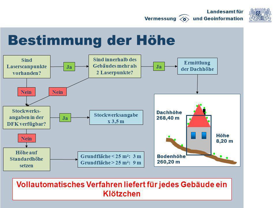 Bestimmung der Höhe Sind Laserscanpunkte vorhanden Sind innerhalb des Gebäudes mehr als 2 Laserpunkte