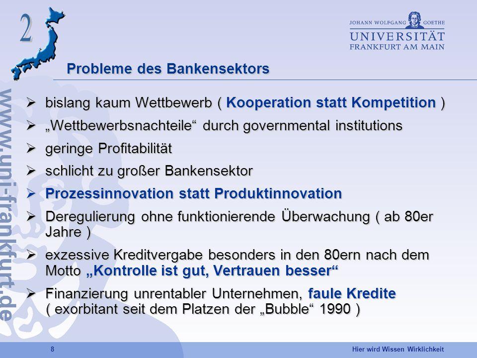 Probleme des Bankensektors