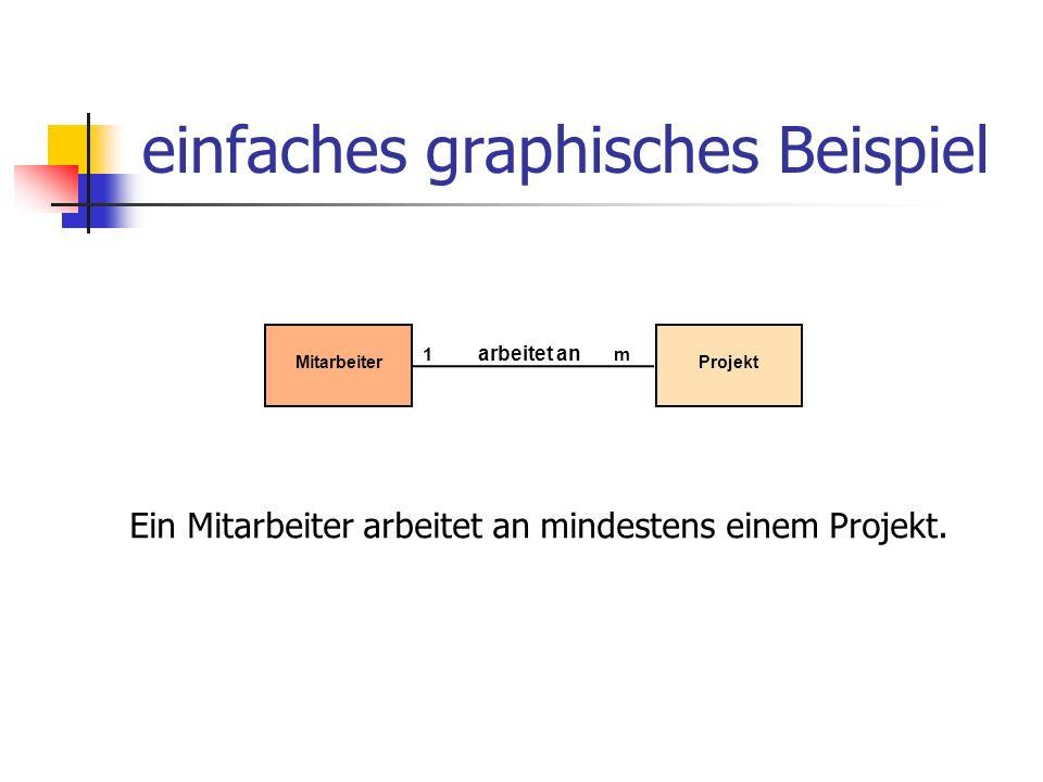 einfaches graphisches Beispiel