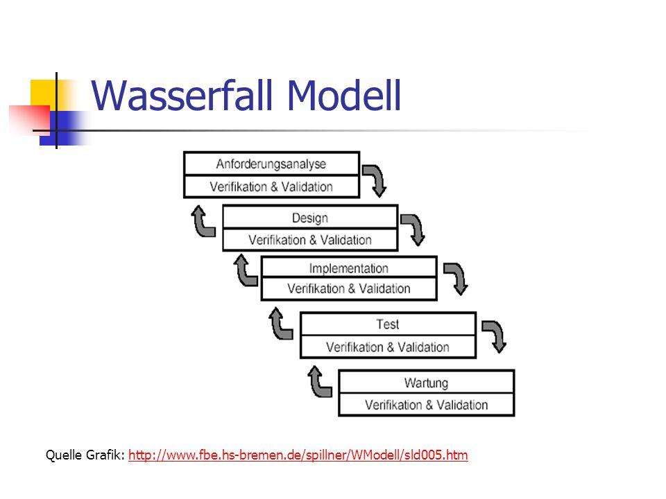 Wasserfall Modell Quelle Grafik: http://www.fbe.hs-bremen.de/spillner/WModell/sld005.htm