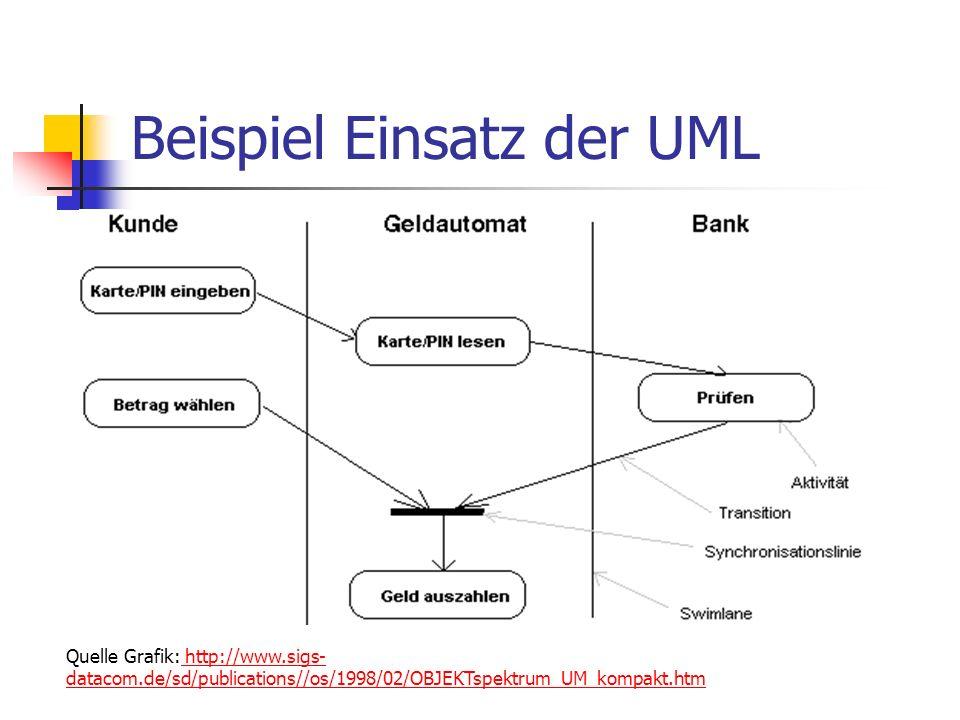 Beispiel Einsatz der UML