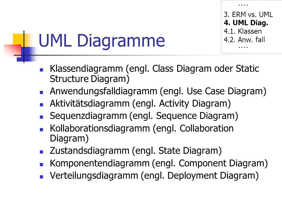···· 3. ERM vs. UML. 4. UML Diag. 4.1. Klassen. 4.2. Anw. fall. UML Diagramme.