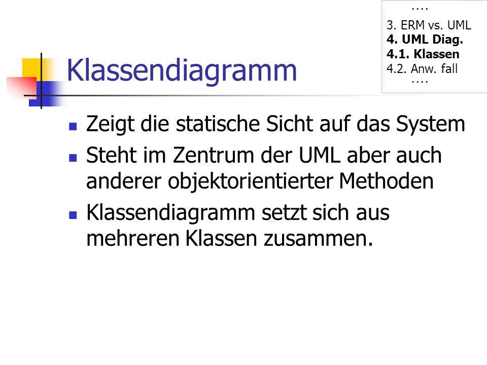 Klassendiagramm Zeigt die statische Sicht auf das System