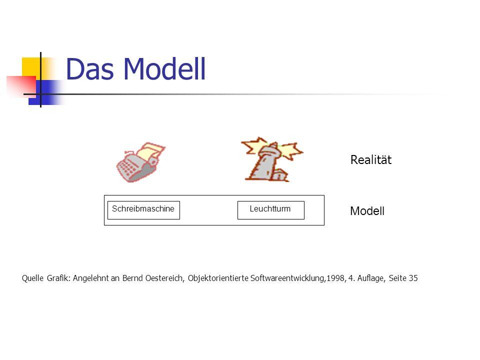 Das Modell Realität Modell Schreibmaschine Leuchtturm