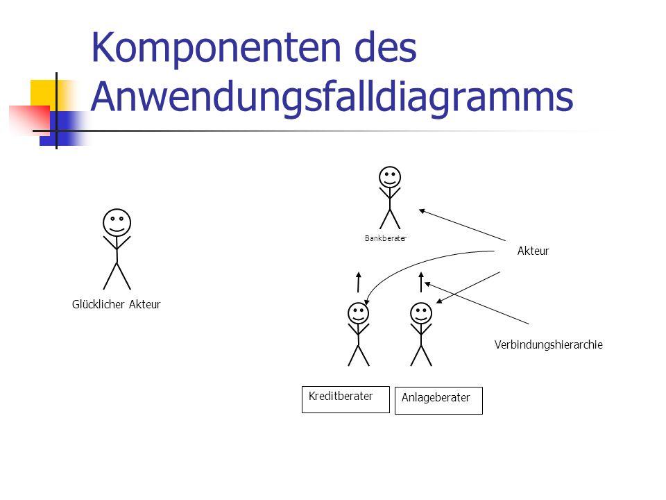 Komponenten des Anwendungsfalldiagramms