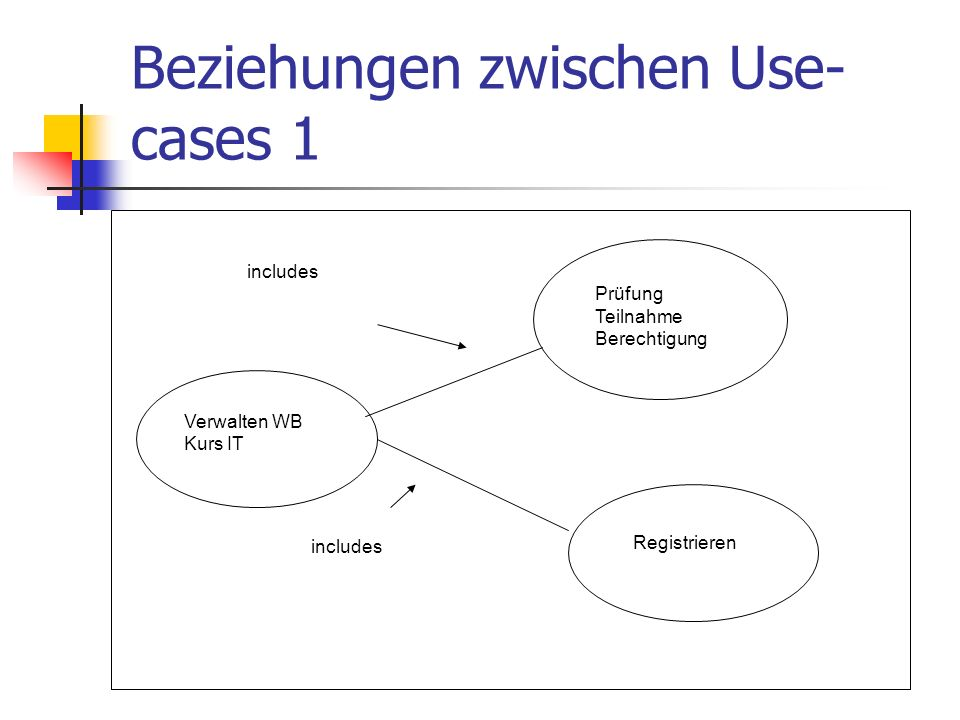Beziehungen zwischen Use-cases 1