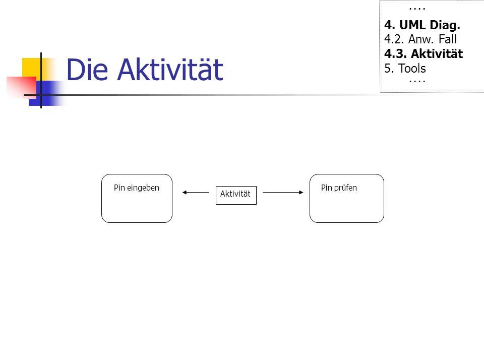 Die Aktivität ···· 4. UML Diag. 4.2. Anw. Fall 4.3. Aktivität 5. Tools