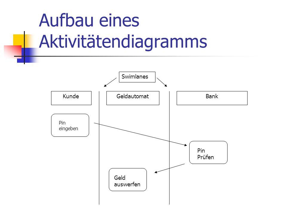 Aufbau eines Aktivitätendiagramms