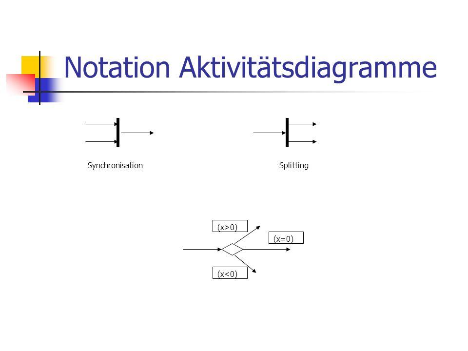 Notation Aktivitätsdiagramme