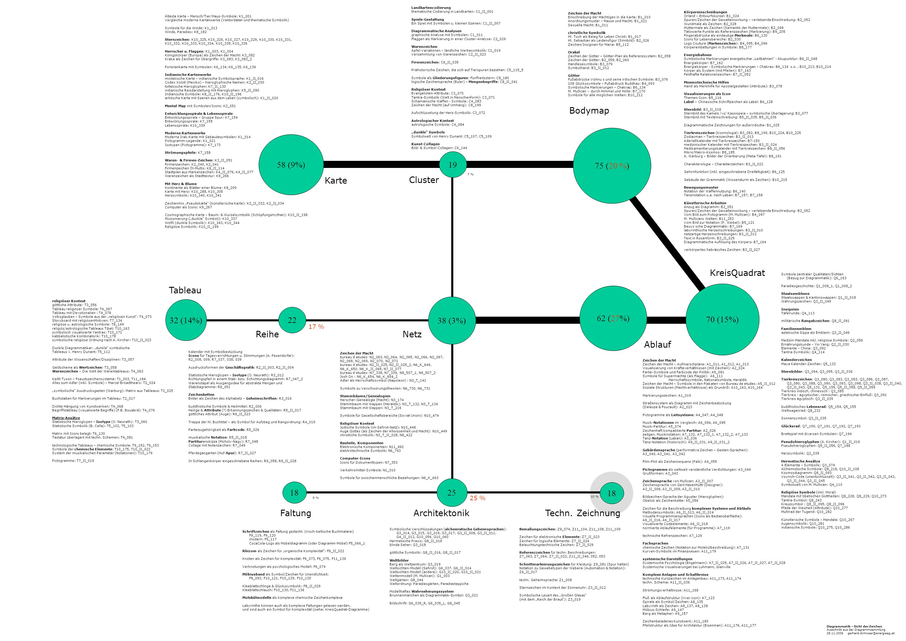 Bodymap 75 (20 %) 58 (9%) 19 Karte Cluster KreisQuadrat Tableau